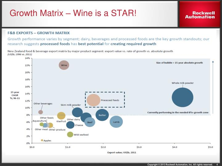 Growth Matrix – Wine is a STAR!