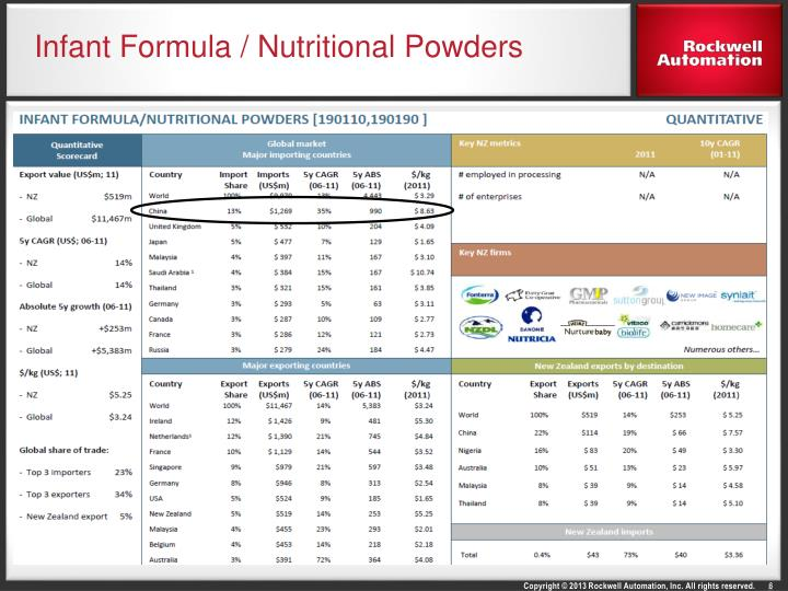 Infant Formula / Nutritional Powders