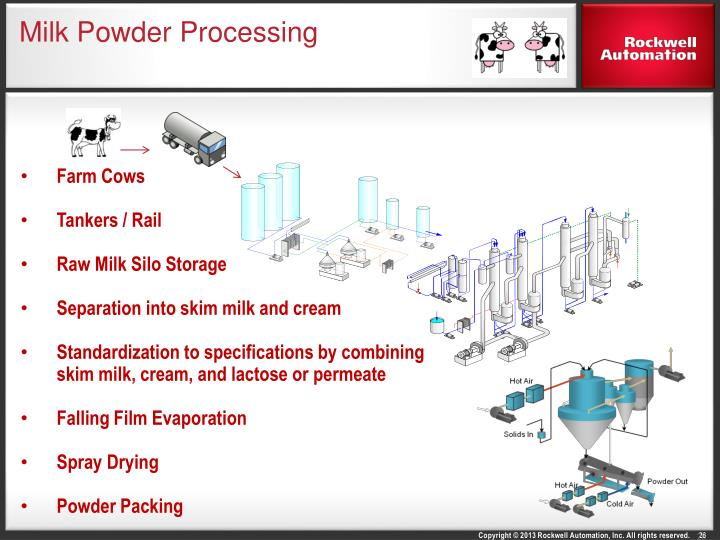 Milk Powder Processing