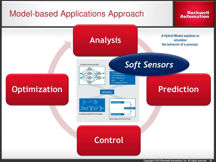 Model-based Applications Approach
