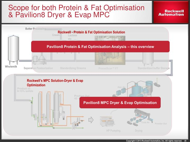 Scope for both Protein & Fat Optimisation & Pavilion8 Dryer &