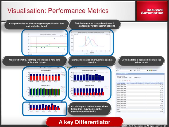 Visualisation: Performance Metrics