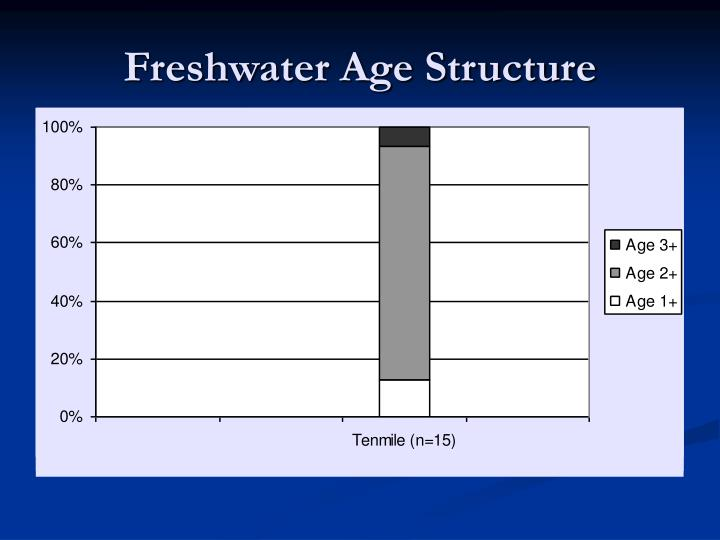 Freshwater Age Structure