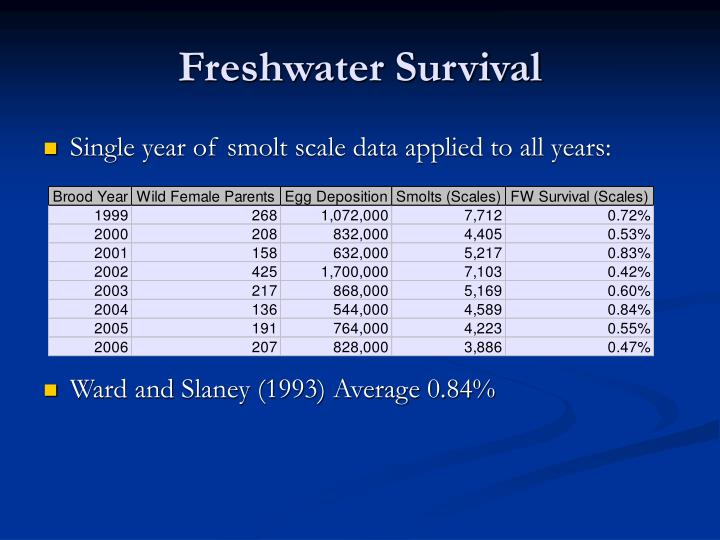 Freshwater Survival