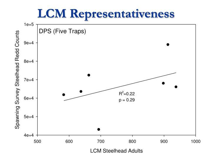 LCM Representativeness