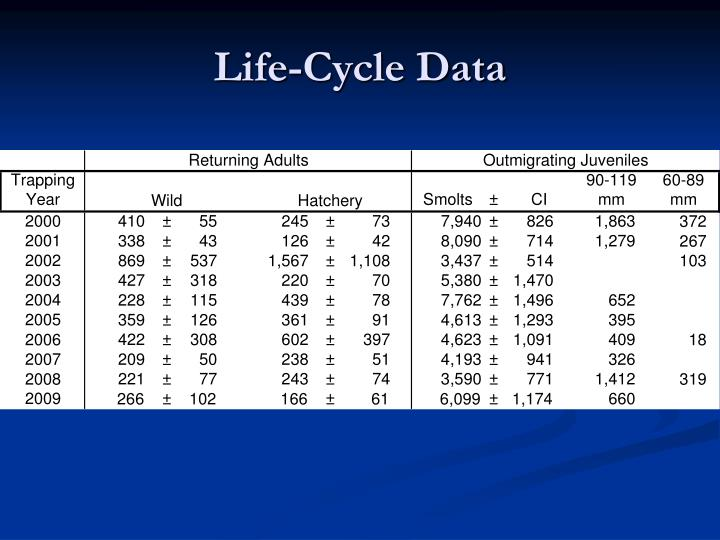 Life-Cycle Data