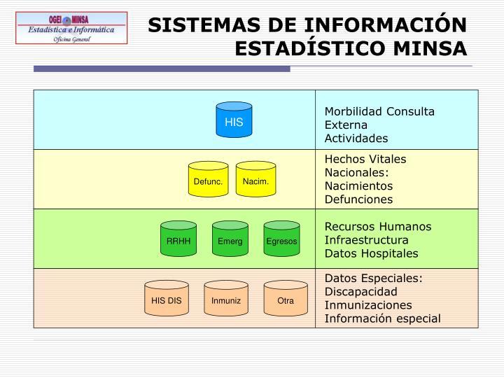 SISTEMAS DE INFORMACIÓN ESTADÍSTICO MINSA