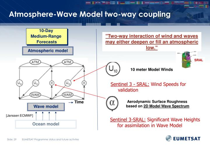 Atmosphere-Wave Model two-way coupling