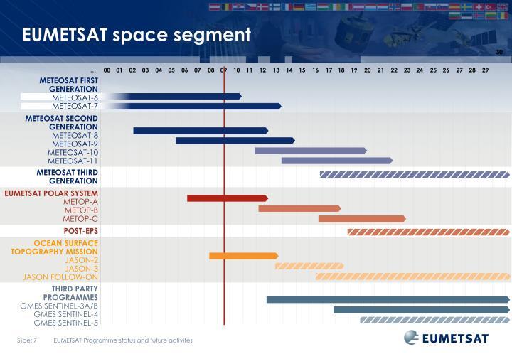 EUMETSAT space segment
