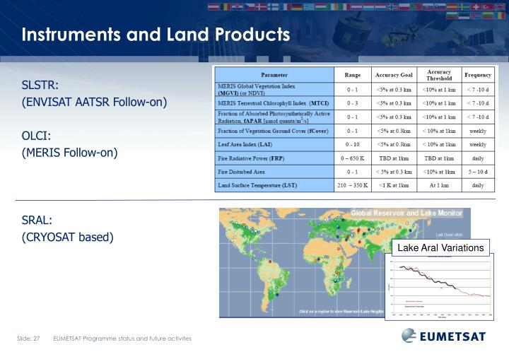 Instruments and Land Products