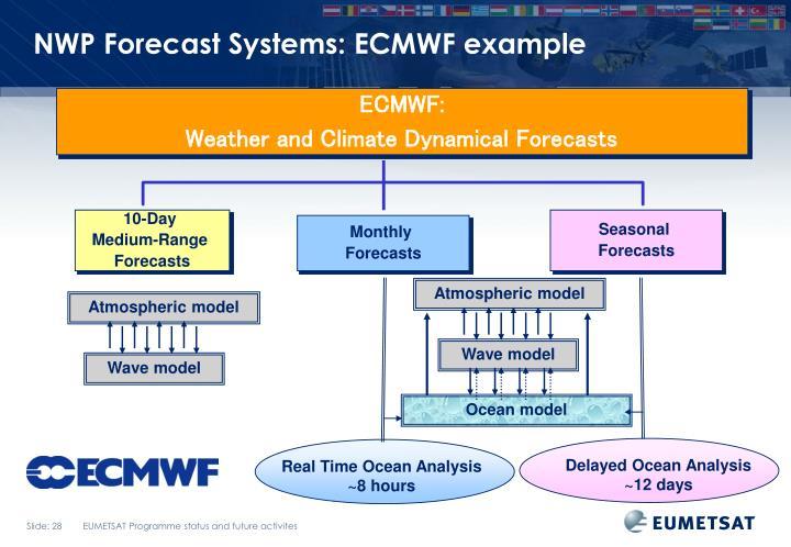 NWP Forecast Systems: ECMWF example