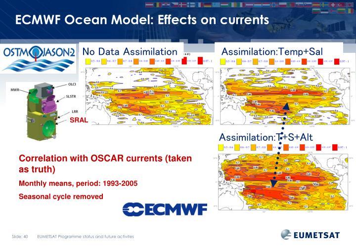 ECMWF Ocean Model: Effects on currents