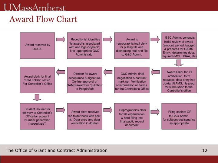 Award Flow Chart