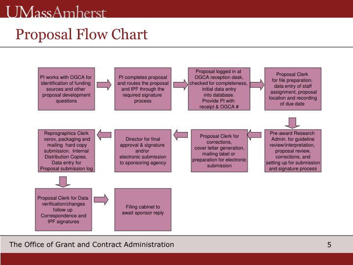 Proposal Flow Chart