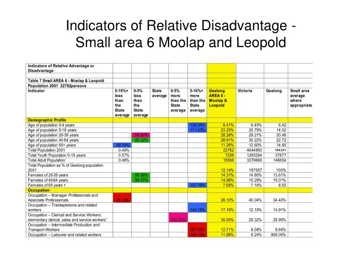 Indicators of Relative Disadvantage -