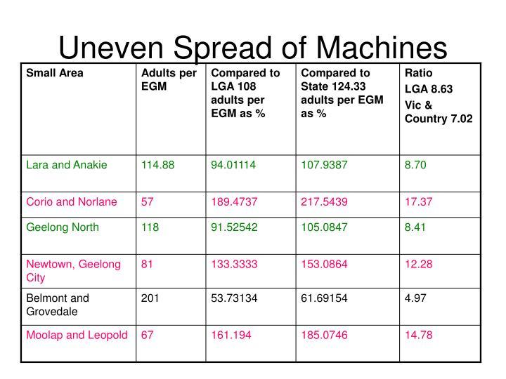 Uneven Spread of Machines