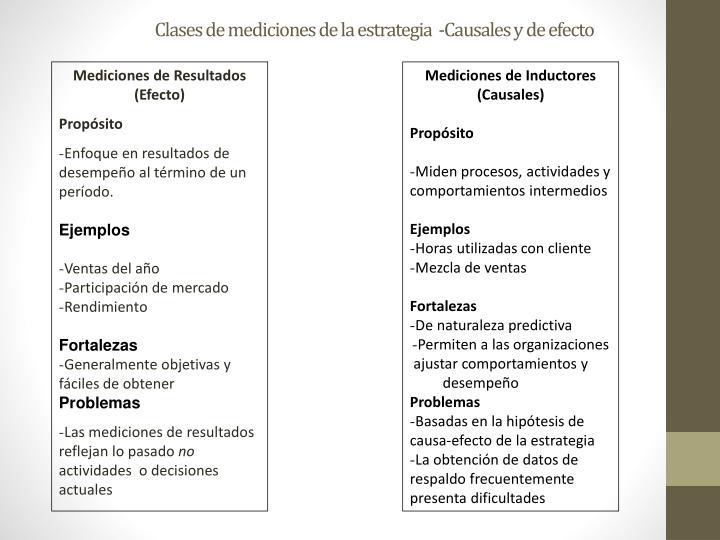 Clases de mediciones de la estrategia  -Causales y de efecto