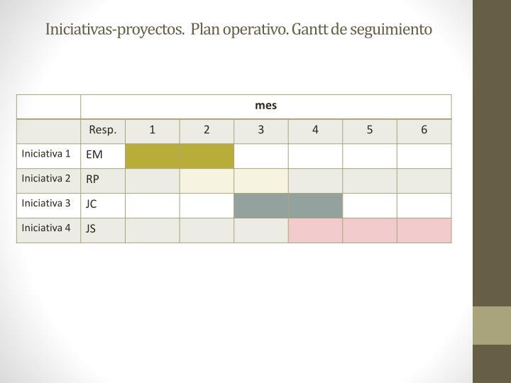 Iniciativas-proyectos.  Plan operativo. Gantt de seguimiento