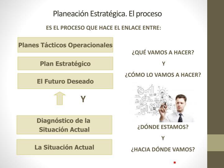 Planeación Estratégica. El proceso