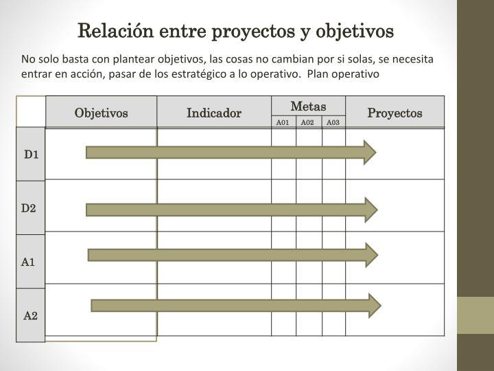 Relación entre proyectos y objetivos