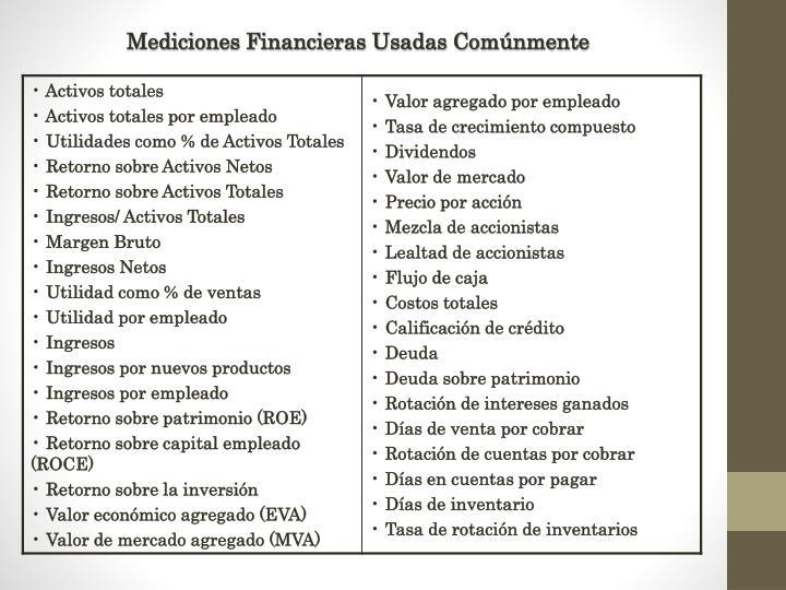 Mediciones Financieras Usadas Comúnmente