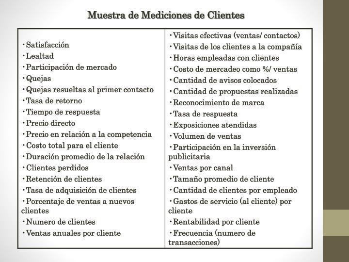 Muestra de Mediciones de Clientes