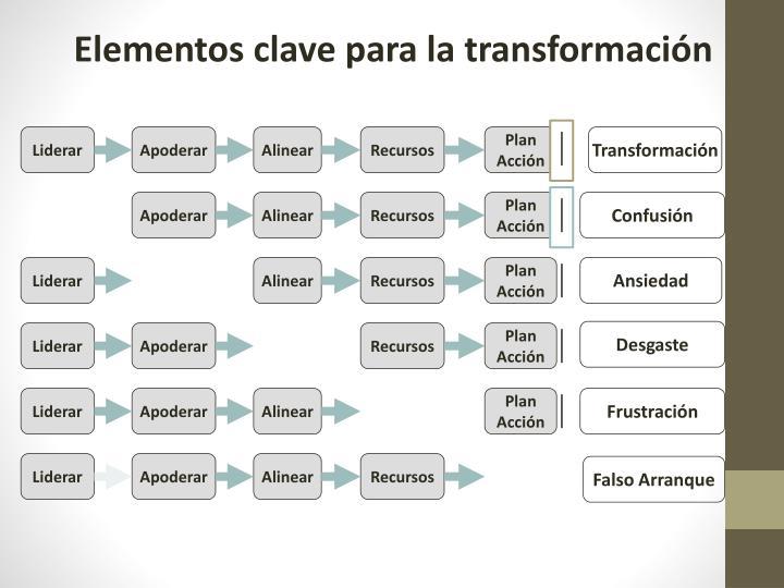 Elementos clave para la transformación