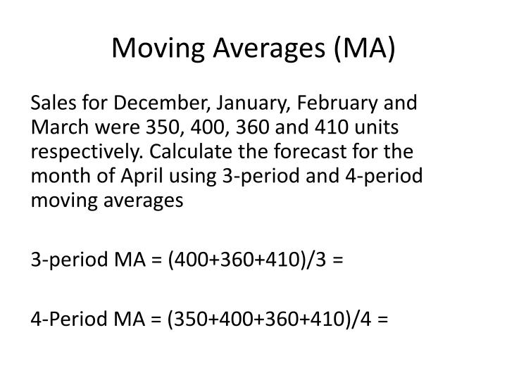 Moving Averages (MA)
