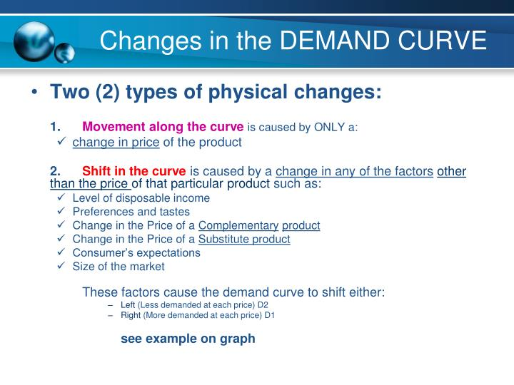 Changes in the DEMAND CURVE