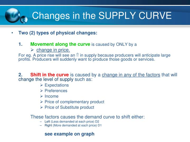 Changes in the SUPPLY CURVE