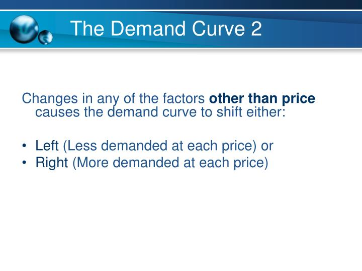 The Demand Curve 2