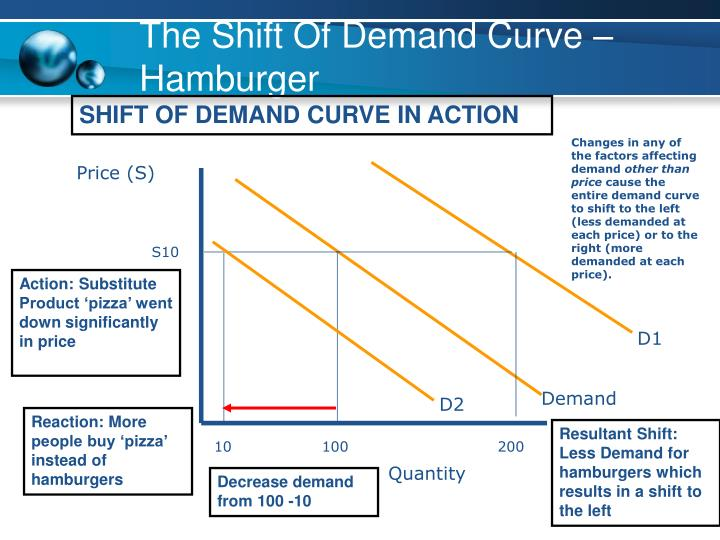 The Shift Of Demand Curve – Hamburger