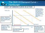 the shift of demand curve hamburger