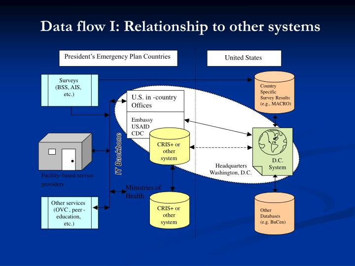 Data flow I: Relationship to other systems