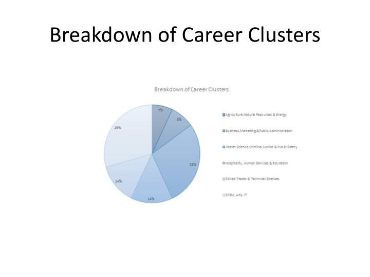 Breakdown of Career Clusters
