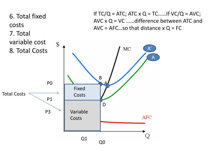 If TC/Q = ATC; ATC x Q = TC……If VC/Q = AVC; AVC x Q = VC ……difference between ATC and AVC = AFC…so that distance x Q = FC