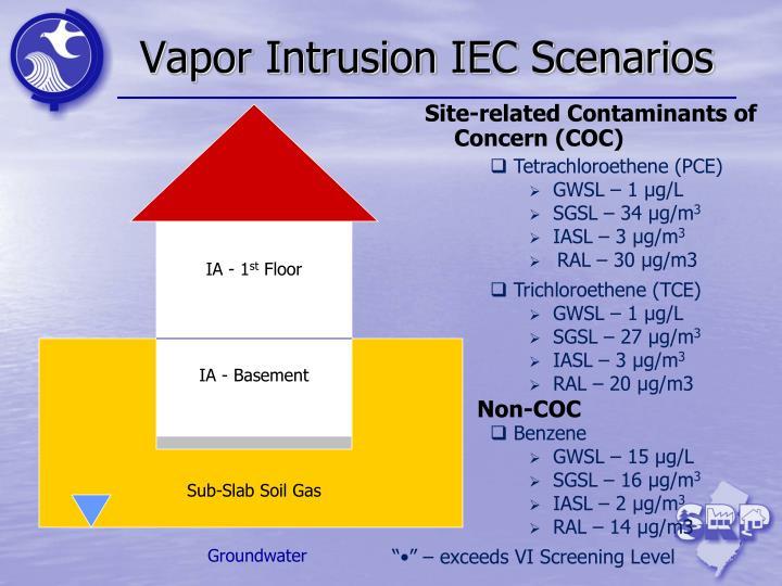 Vapor Intrusion IEC Scenarios