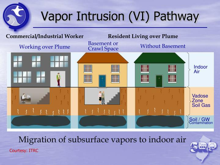 Vapor Intrusion (VI) Pathway