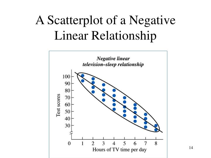 A Scatterplot of a Negative Linear Relationship