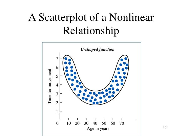 A Scatterplot of a Nonlinear Relationship