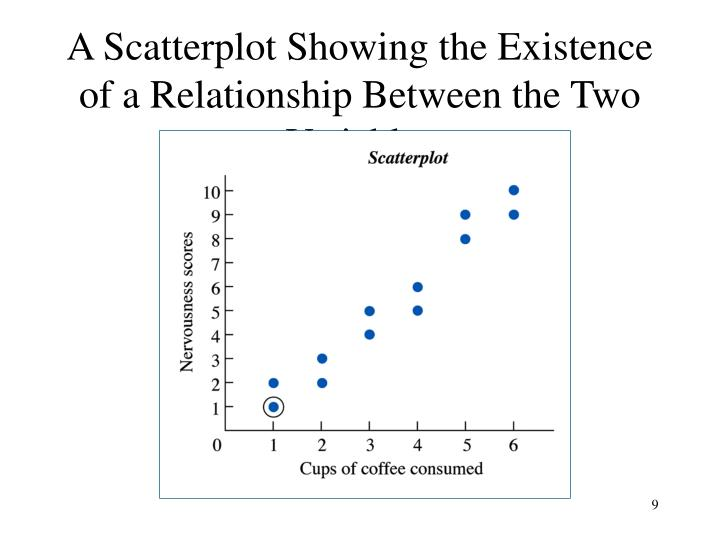 A Scatterplot Showing the Existence of a Relationship Between the Two Variables