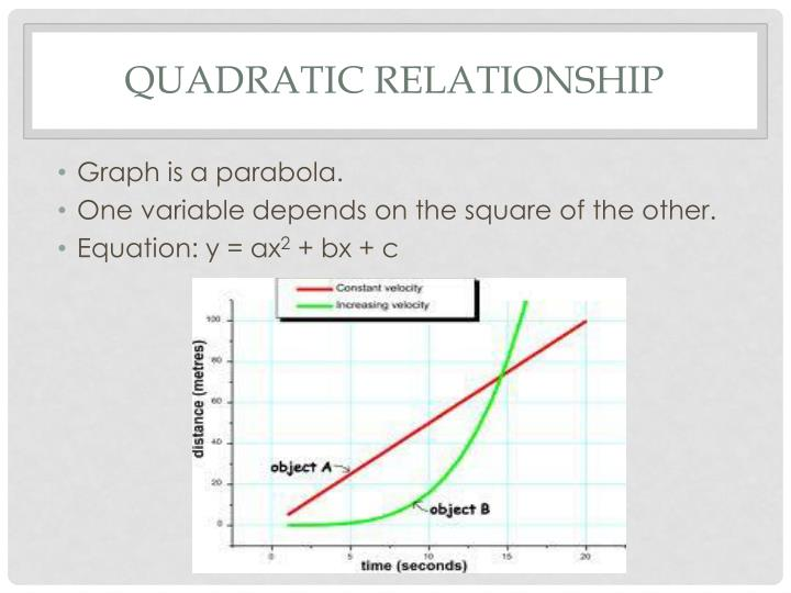 Quadratic relationship