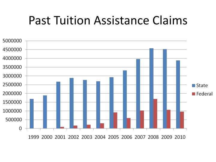 Past tuition assistance claims