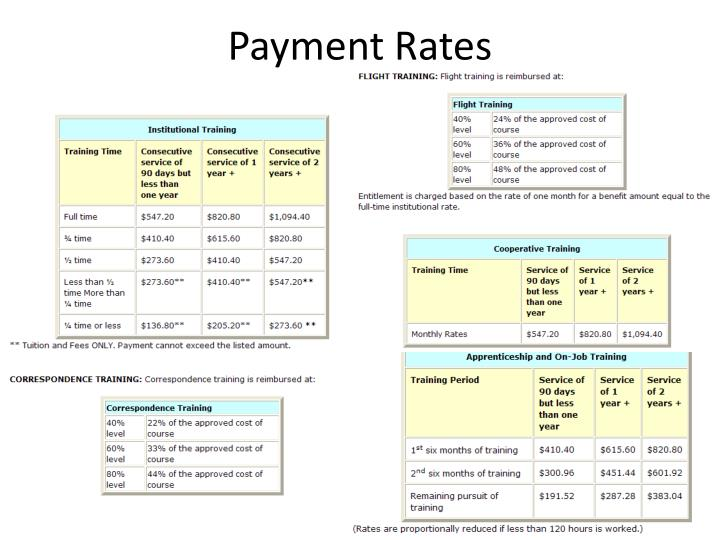 Payment Rates