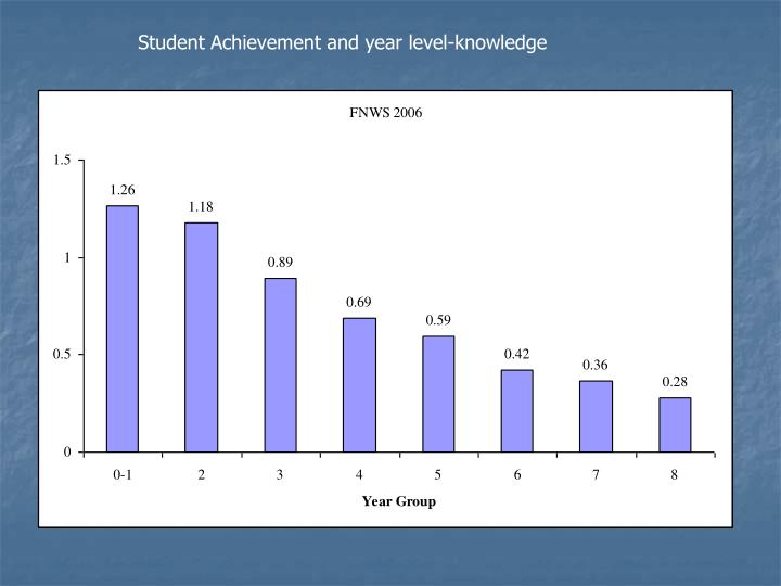 Student Achievement and year level-knowledge