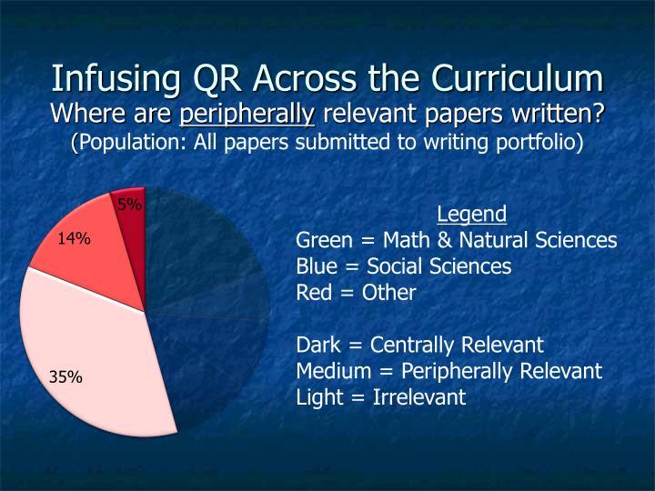 Infusing QR Across the Curriculum