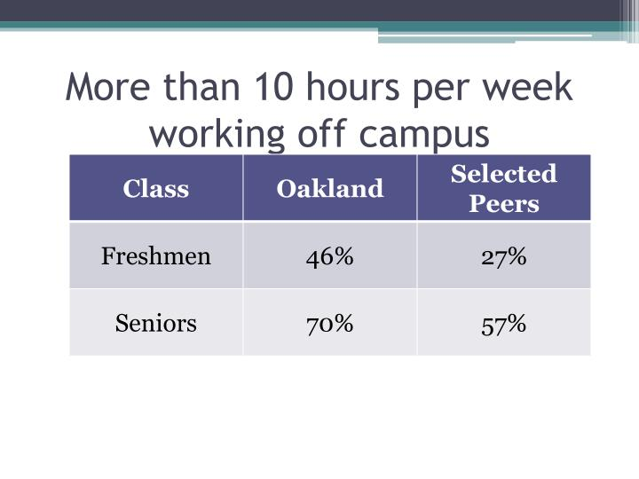 More than 10 hours per week working off campus