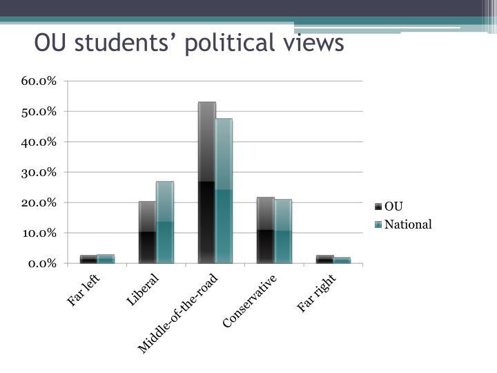 OU students' political views