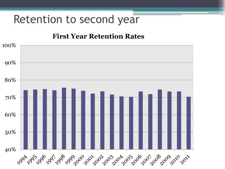 Retention to second year