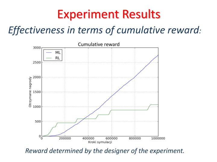 Experiment Results